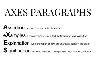 AXES PARAGRAPHS Poster